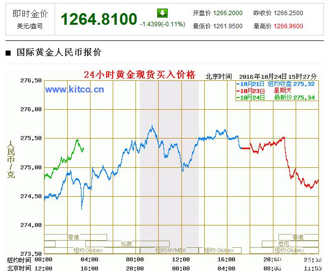 国际珠宝网~黄金价格中心显示黄金价格走势图